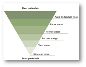 NSW EPA Waste Hierarchy